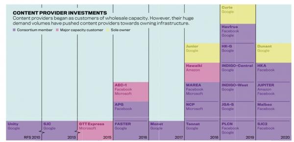 주요 컨텐츠 사업자의 해저 케이블 투자 계획 (출처: TeleGeography)