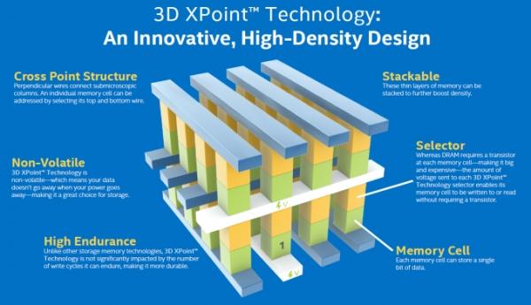 3D Xpoint(사진=인텔, 마이크론)
