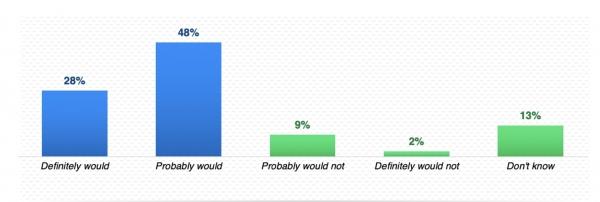 76%의 자동차 소유자가 집에서 사용하는 음성 인식 서비스를 쓸 수 있는 차량을 선호 (출처: JD파워)