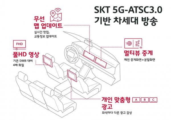 이미지=SK텔레콤