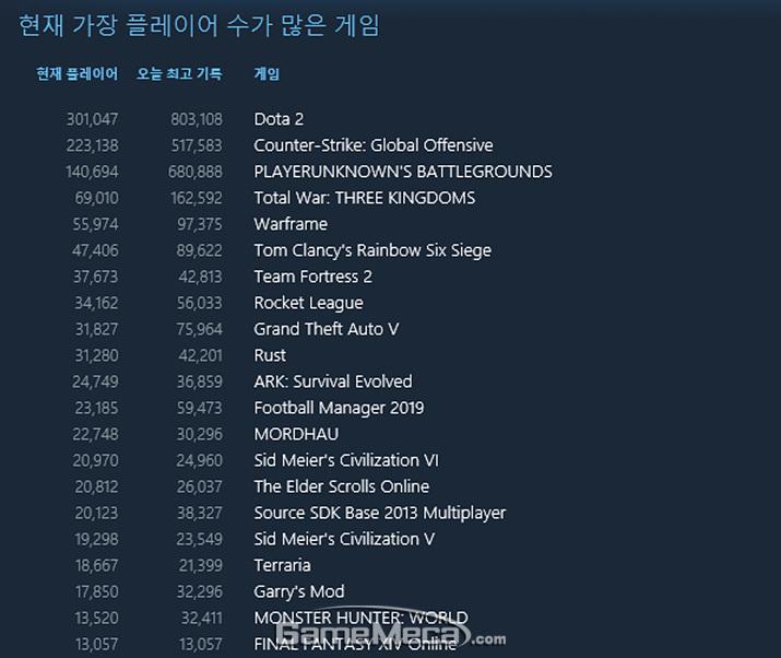 첫 날 동시접속자 수 16만 명을 돌파한 '토탈 워: 삼국' (사진출처: 스팀)
